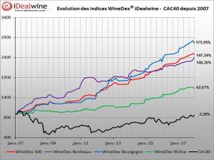 Winedex - investissement vin