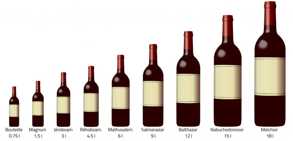 Nom et taille des bouteilles de vin