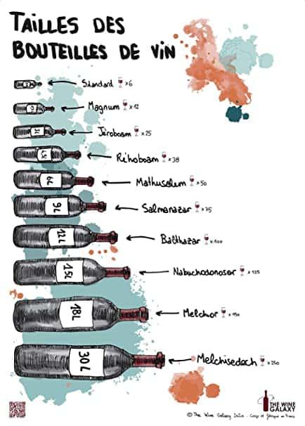 affiche taille des bouteilles de vin